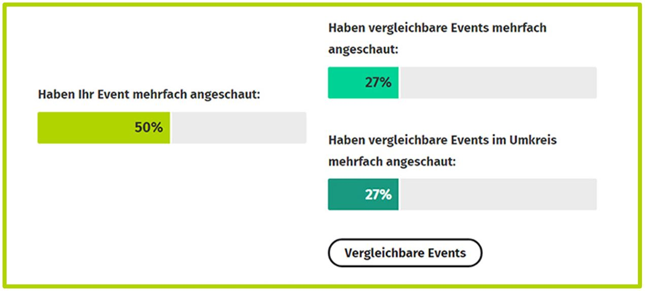 Event Erfolg - Retargeting-Analyse