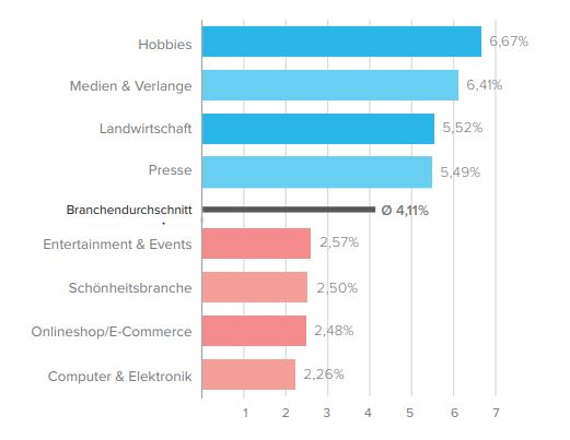 So performt die Eventbranche im E-Mail Marketing